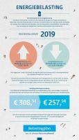 Aardgas duurder in 2019