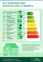 Energielabel beïnvloed kopers bij het kopen van een nieuw huis